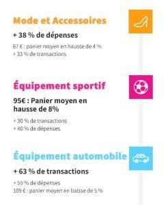 Infographie Hipay Soldes été 2017 : Tendances d'achats en France