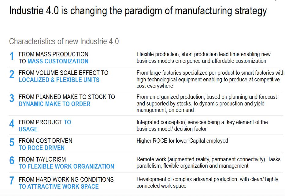 Industrie 4.0 - Changement de paradigme de la stratégie de production