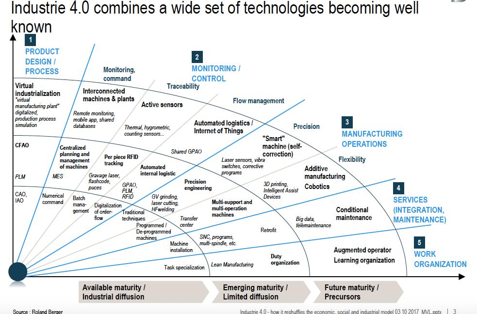 Industrie 4.0 - Combinaison d'un large spectre de technologies