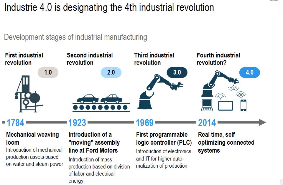 Industrie 4.0 - La 4e révolution industrielle
